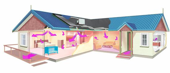 Domácí ventilace