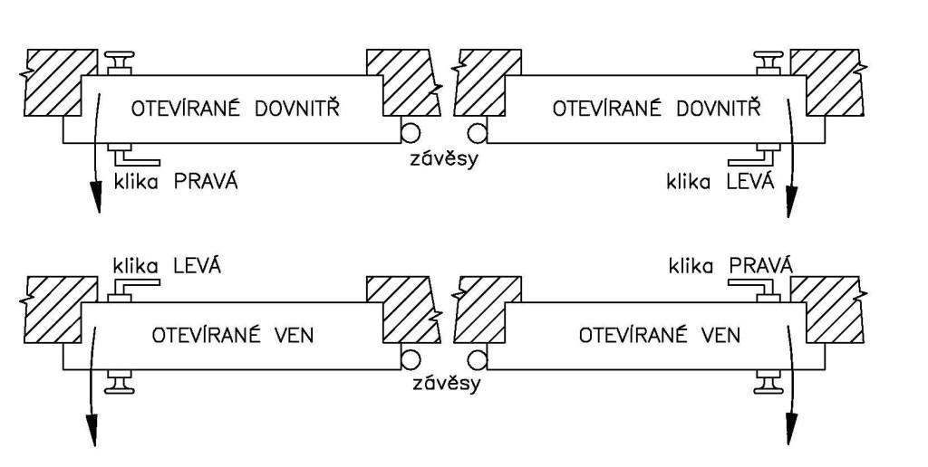 Schéma orientace dveří