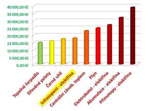 Porovnání nákladů